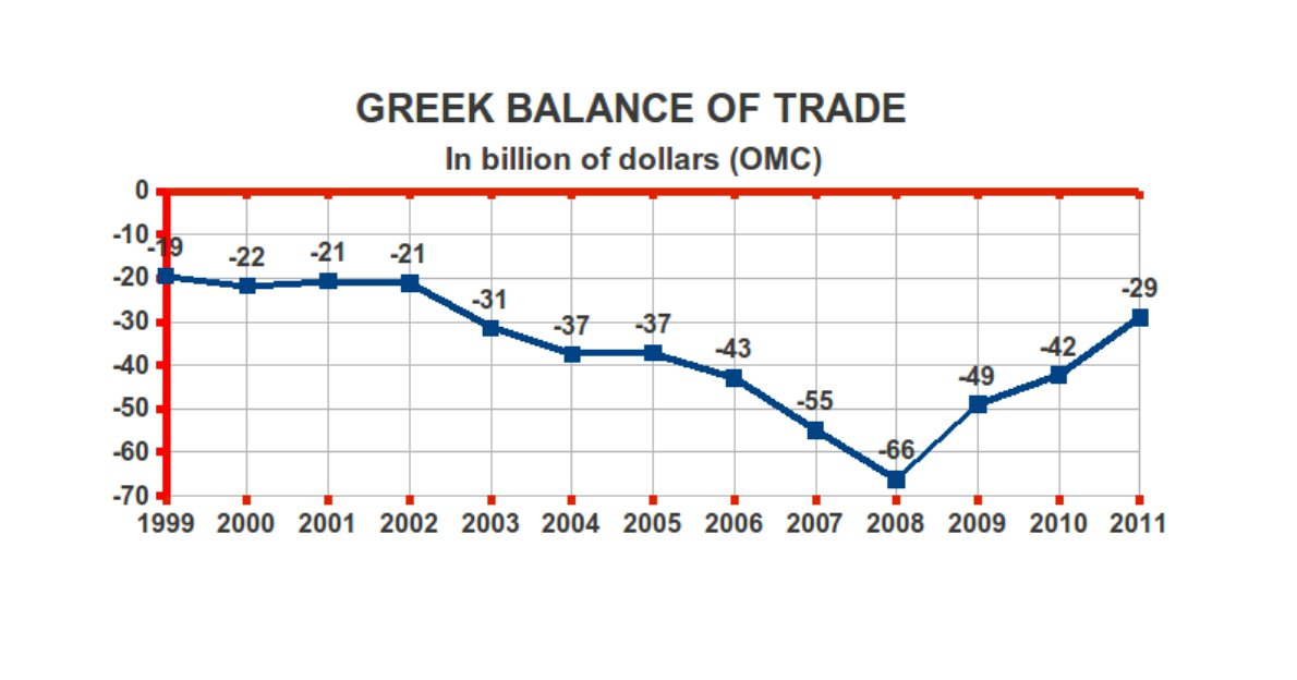 Into The Vortex Of Capitals Crisis Of Overproduction The Greek Case